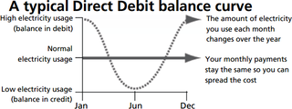 Direct debit balance curve.320x320
